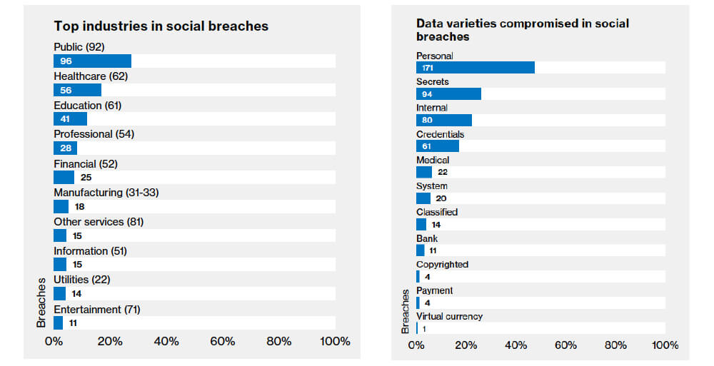 social engineering breakdown by industry