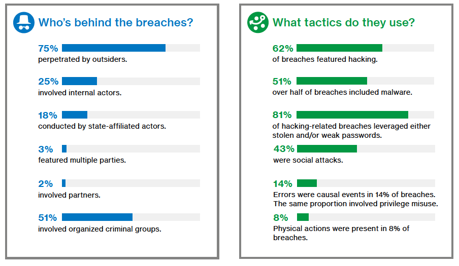 verizon data breach report 2018 - 43% are from social engineering breaches