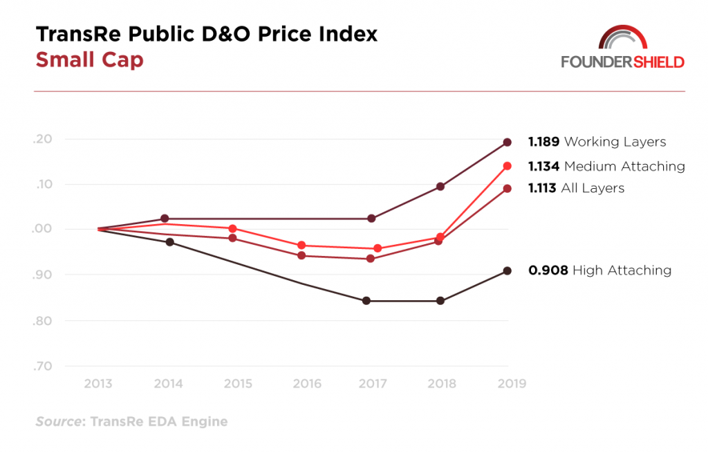 small cap D&O pricing.png