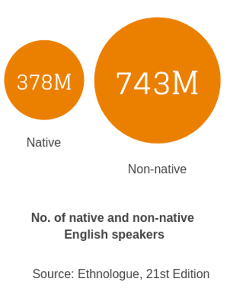 Engaging Non-Native Speakers