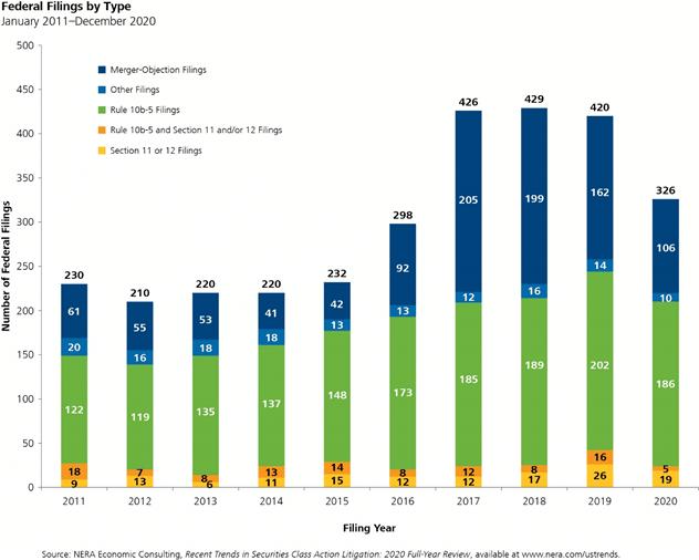 2020-ye-securities-litigation-chart-3
