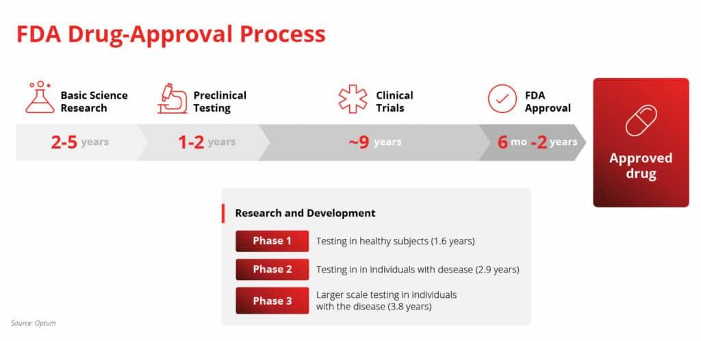 FDA-Approval-Process