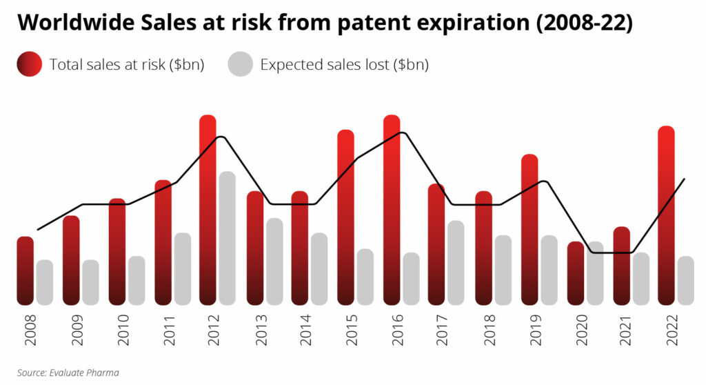 Worldwide-sales-at-risk-from-patent-expiration